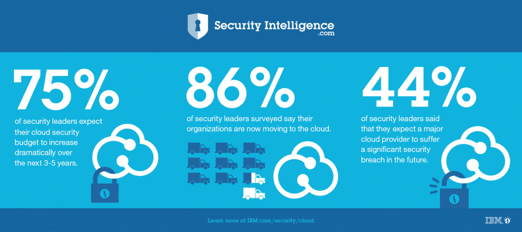 cloud-security-CISO-leaders-assessment-stats-breach-1024x455