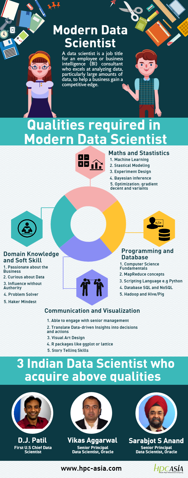 Data Scientist (5)