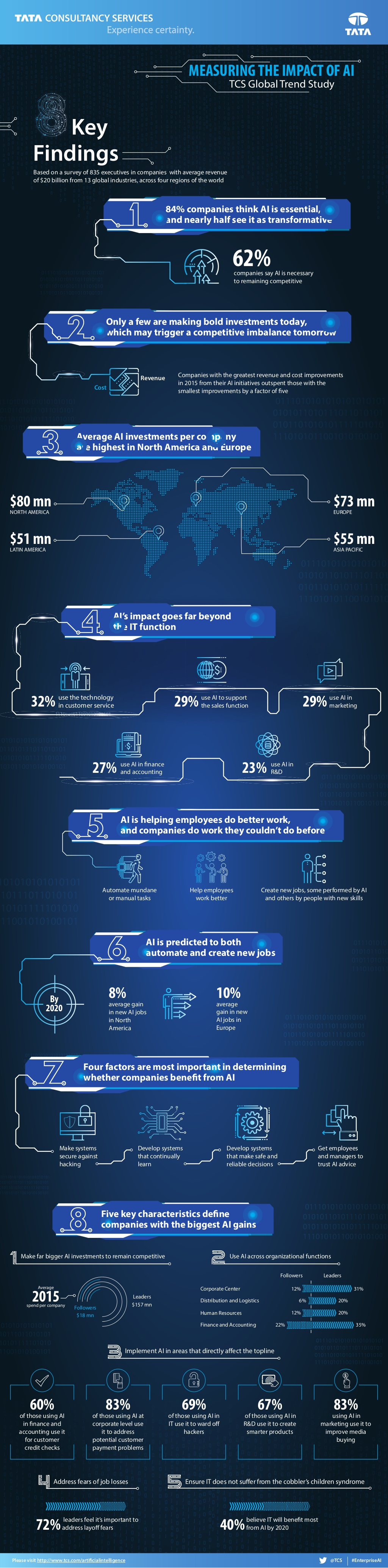 TCS AI Global Study - Infographic (1)